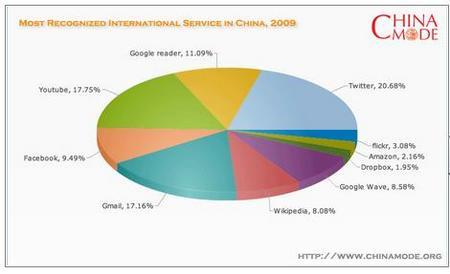ChinaMode2009.jpg
