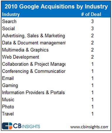 GoogleAcqIndustry2010.jpg