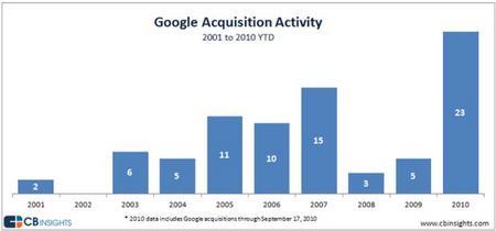 GoogleAcquision2010a.jpg