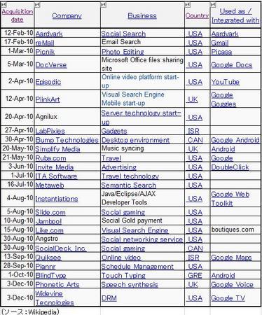 GoogleAcquisionDate2010.jpg