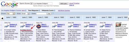 GoogleNewsTimelineLADodgers.jpg