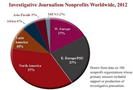 InvestigativeJournalismNonprofitsWorldwide.jpg