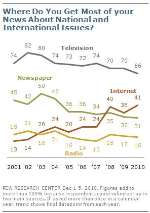 NewsMediaPew2010a.jpg