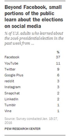 Pew2016USPresidentialElectionSocialMedia.png
