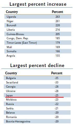 PopulationCountryIncreaseDecrease.jpg