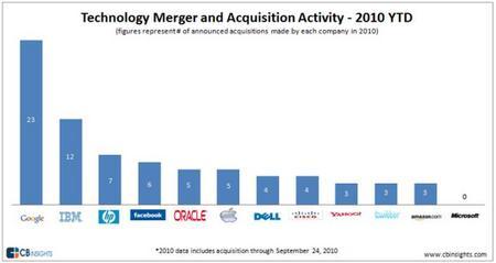 TechnologyMergerAcq.jpg