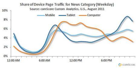 TrafficforNewscomScore.jpg