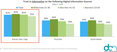 Trust in Information on the Following Digital Information Sources201712.png