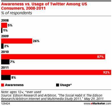 TwitterAwarnessUsage2011.jpg