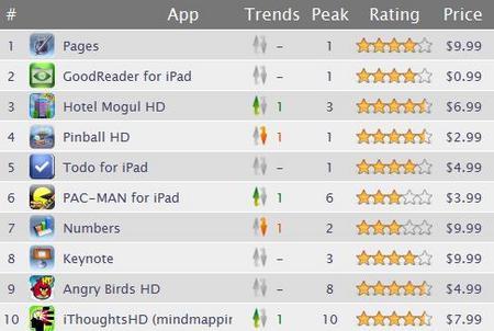 iPadAppPaid201005.jpg