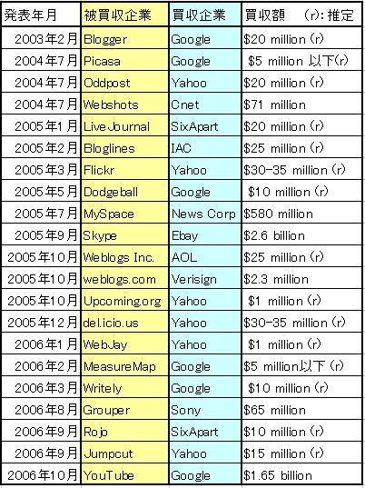 web20買収先.JPG