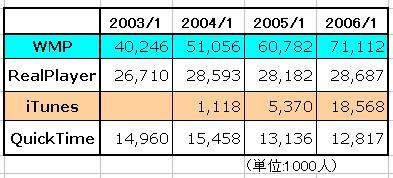 ストリームメディア シェア200601.JPG