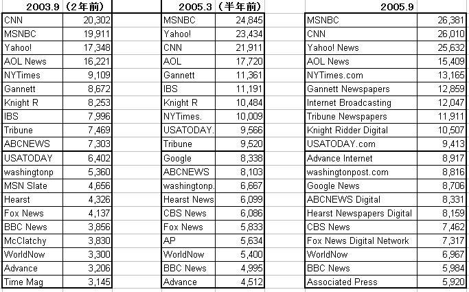 ニュースサイトの推移.JPG