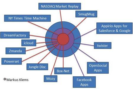 CloudAppServiceMarkus.jpg