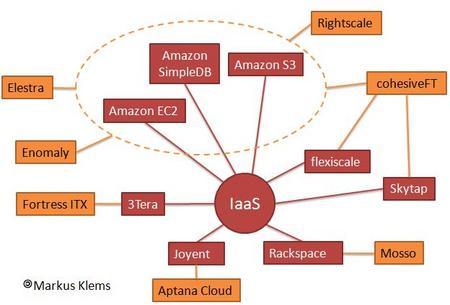 CloudIaaSMarcus.jpg