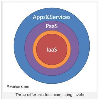 CloudLevel.jpg