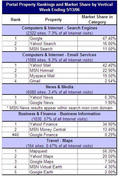 Google Yahoo MSN ranking0605.JPG