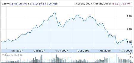 GoogleFinance080227.JPG