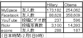 HillaryObamaSN080205.JPG