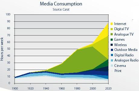 MediaConsumtion.JPG