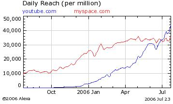 MySpace vs YouTube reach0607.JPG