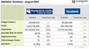 MyspaceFacebook0709.JPG