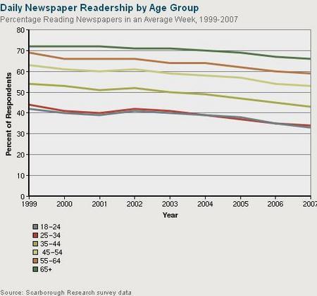 NewspaperReadershipAge2007.JPG