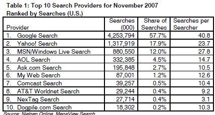 NielsenSearch0712.JPG