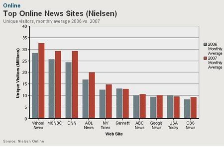 OnlineNewsSites2007.JPG