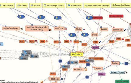 SocialMediaInformationFlow.JPG