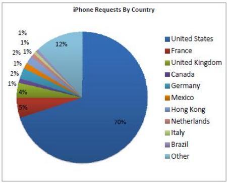 iPhoneRequestsAdMob.jpg
