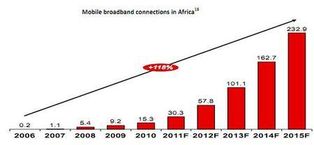 AfricaMobile3GBroadband.jpg