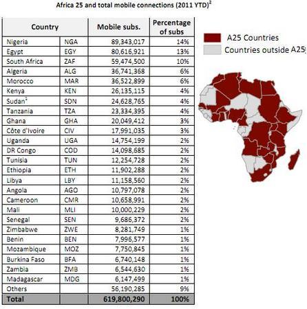 AfricaMobileSub2011.jpg
