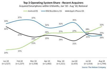 AndroidOS2010Aug1.jpg