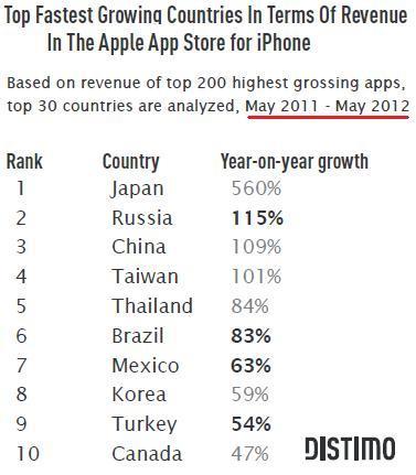 AppStoreRevenueGrowingCountories.jpg