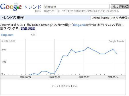 BingGoogleTrend.jpg