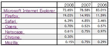 BrowserShare2008.jpg