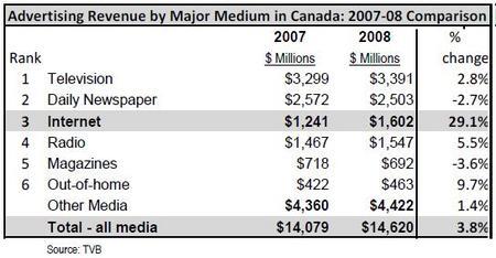 CanadaMediaAd2008.jpg