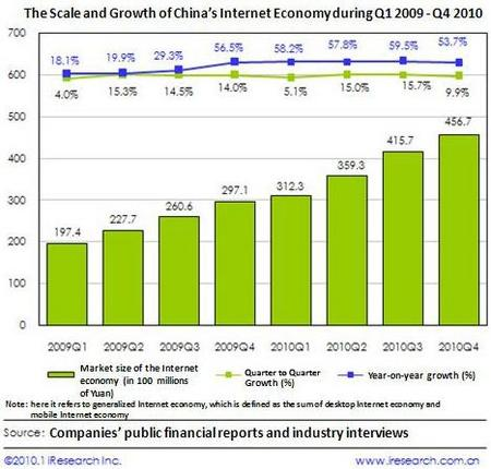 ChinaEconomicScaleGrowth2010.jpg