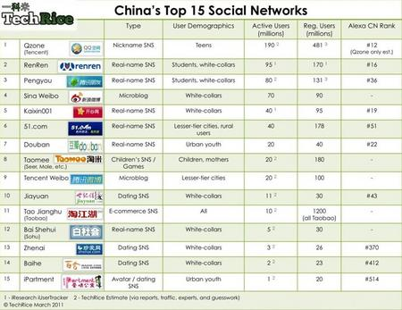 ChinaSNS201103.jpg