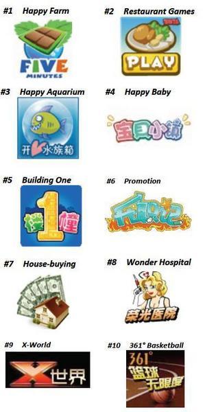 ChinaSocialGameTop10.JPG