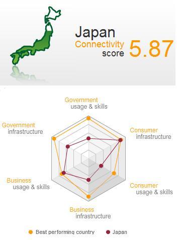 Connectivity ScorecardJapan.jpg