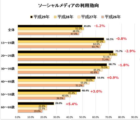 平成26~29年通信利用SNS状況a.png