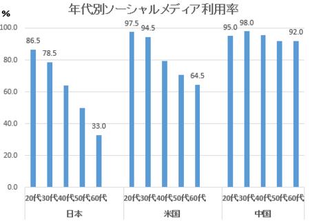 情報通信白書平成28年年代別SNS利用率.png