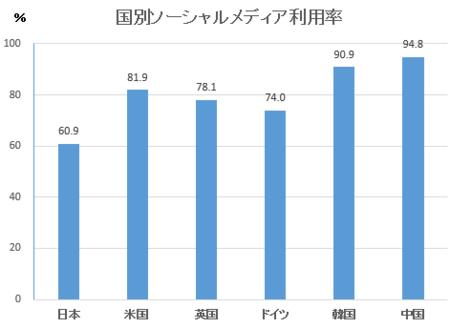 情報通信白書平成28年SNS利用率.png