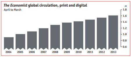 EconomistGlobalCirc2013.png