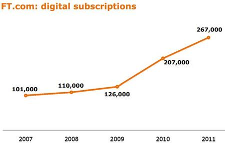 FTDigitalSubscription201202.jpg
