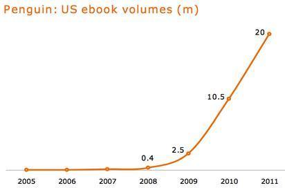FTPenguinUSEbook2011.jpg