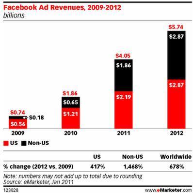 FacebookAdRevenues2012.jpg