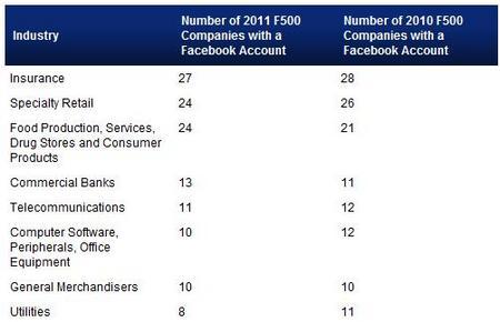 FacebookFortune500byIndustry2011.jpg